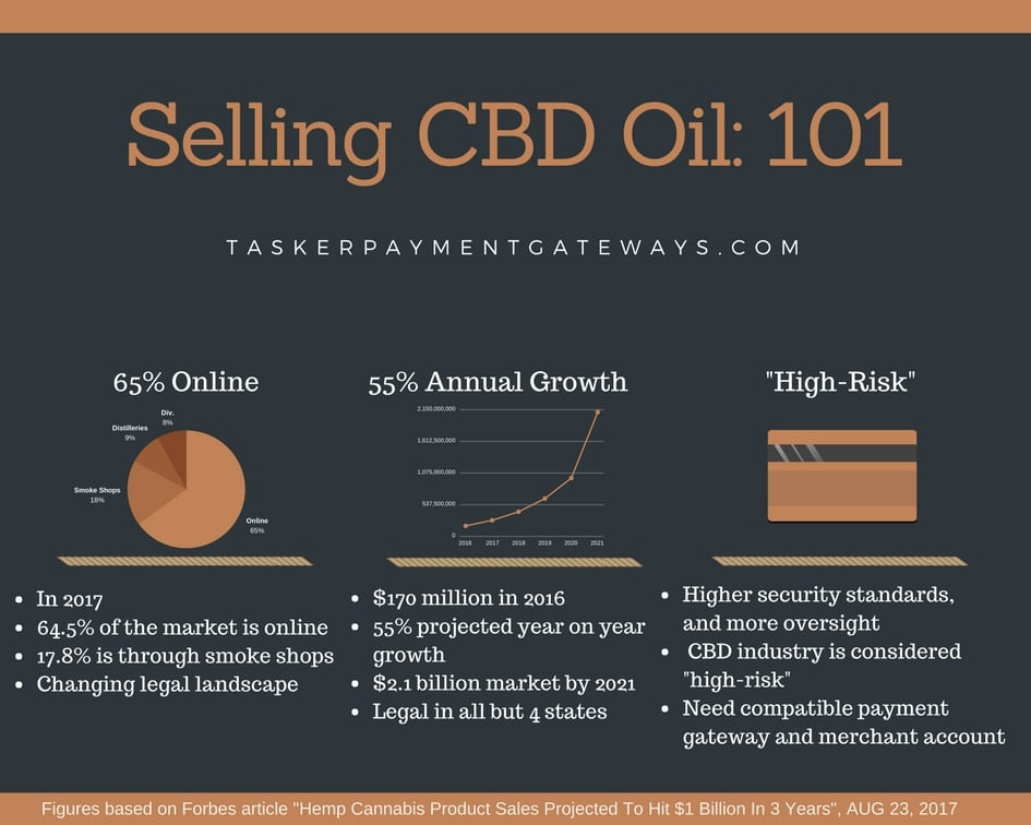 CBD Merchant Accounts – Brainstorm Hosting